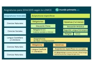 Mundo-Primaria-asignaturas-LOMCE14-15